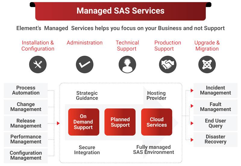 Managed-SAS-Services
